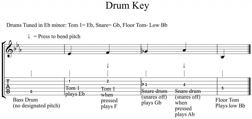 play drum notes from pdf
