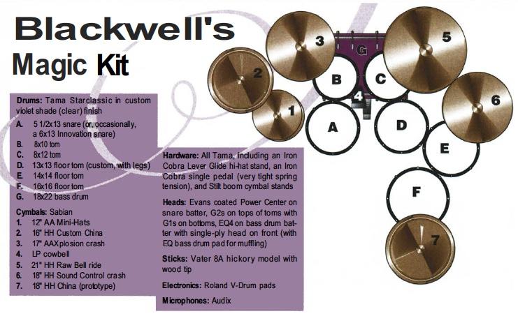 John Blackwell's Kit